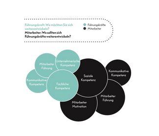 Mitarbeiterführung: Führungskräfte Weiterentwicklung