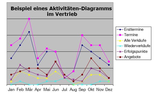 Aktivitaeten-Diagramm