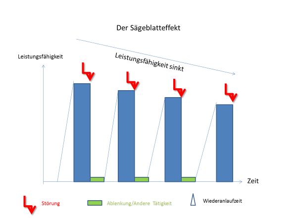 Störungsfreies Arbeiten - Sägeblatt-Effekt